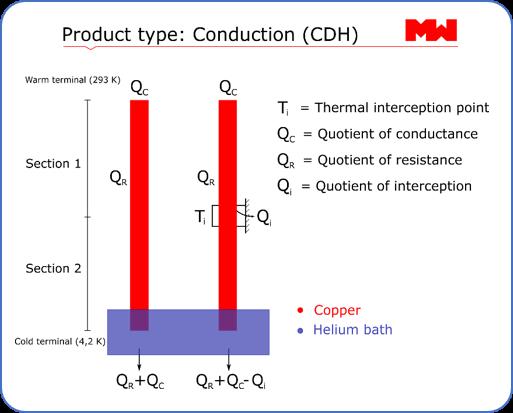 Conduction (CDH)