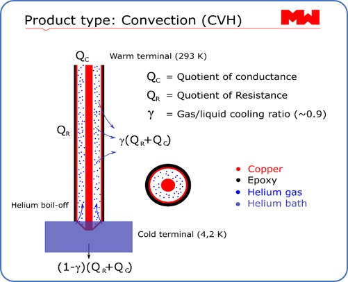 Convection (CVH)