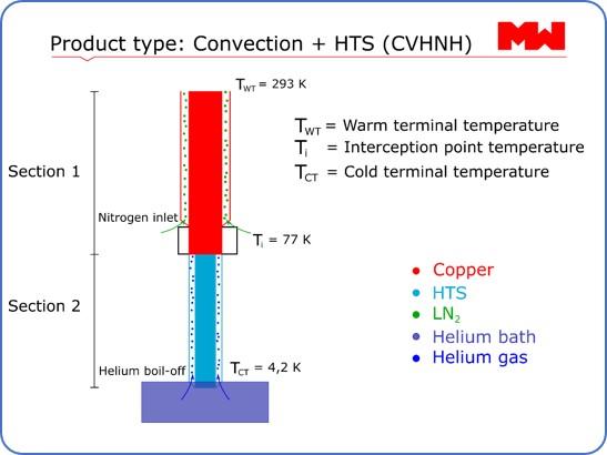 Convection w. HTS(CVHNH)